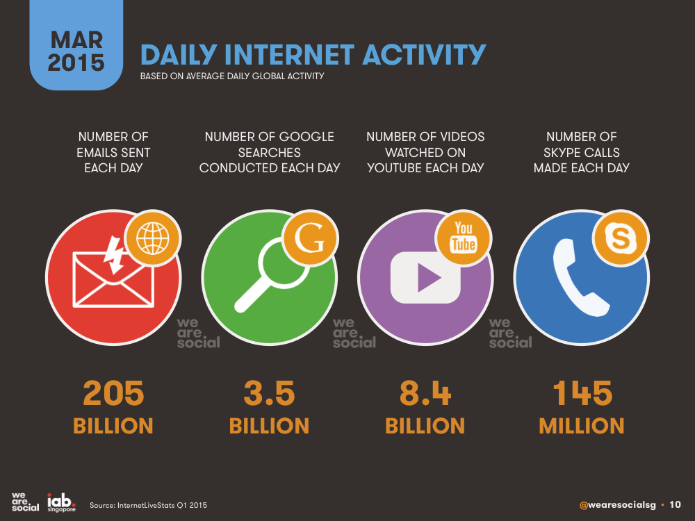 Daily Internet Activities March 2015 DataReportal