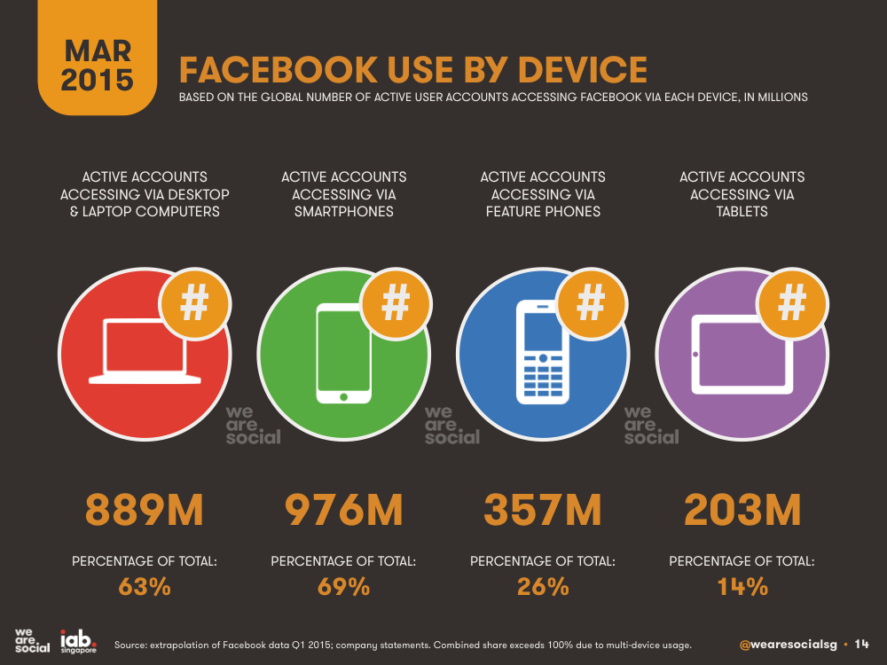 Facebook Use by Device March 2015 DataReportal