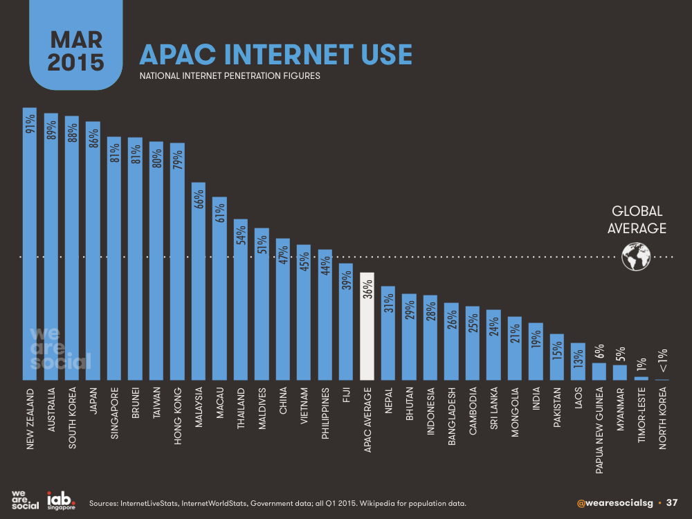 Internet Penetration by APAC Country (Bar Chart) March 2015 DataReportal