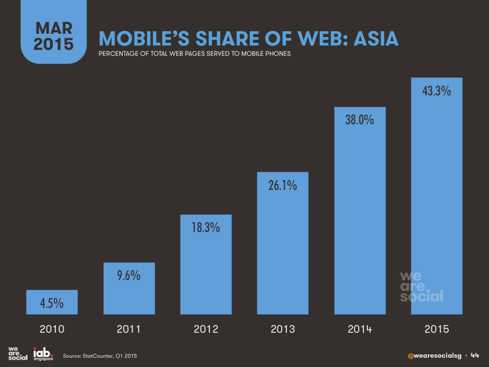 Mobile's Share of Web Traffic in Asia March 2015 DataReportal