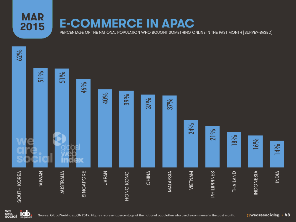 E-commerce Penetration by APAC Country March 2015 DataReportal