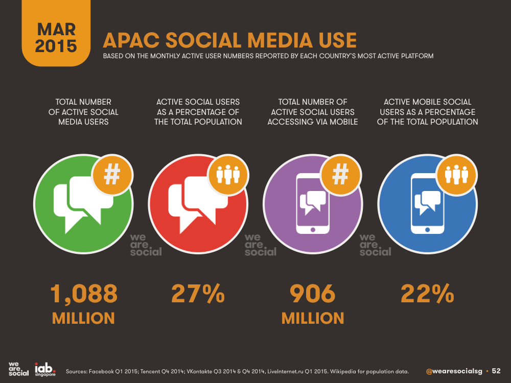 Social Media Overview APAC March 2015 DataReportal