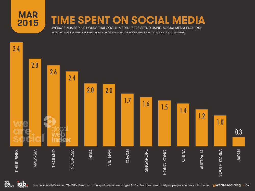 Time Spent on Social Media by APAC Country March 2015 DataReportal