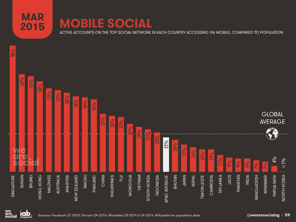 Mobile Social Media Penetration by APAC Country (Bar Chart) March 2015 DataReportal