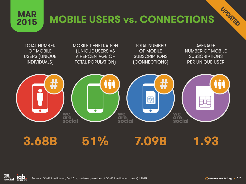 Global Mobile Users vs Global Mobile Subscriptions March 2015 DataReportal
