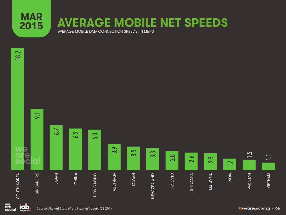 Average Mobile Internet Connection Speeds by APAC Country March 2015 DataReportal