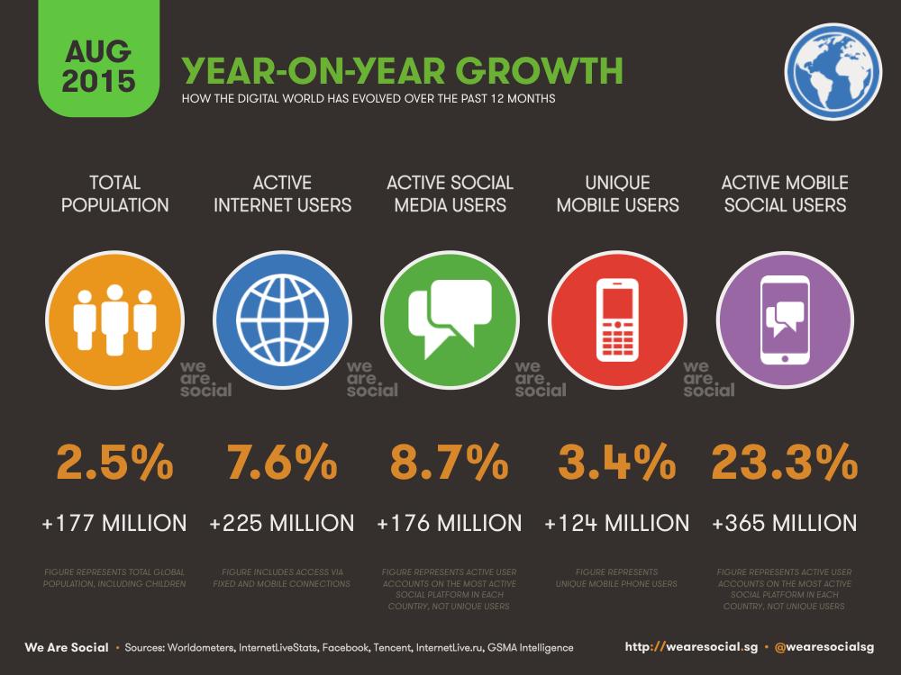 Annual Digital Growth August 2015 DataReportal
