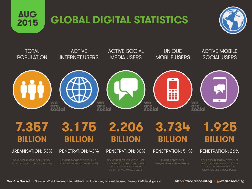 Global Digital Overview August 2015 DataReportal