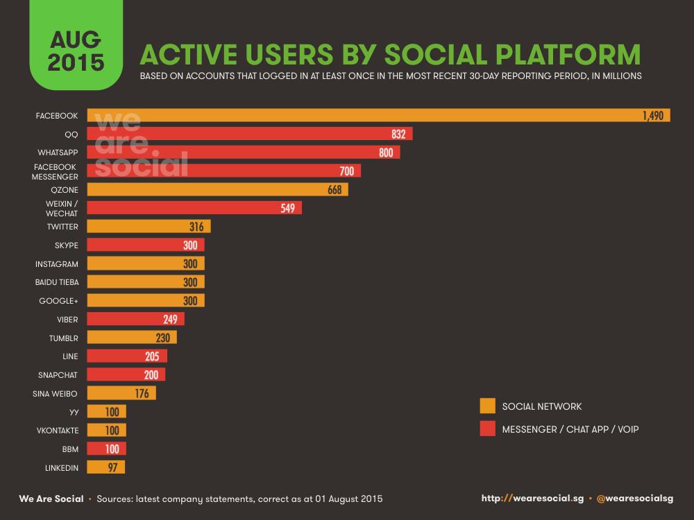 Social Media Global Platform Ranking August 2015 DataReportal