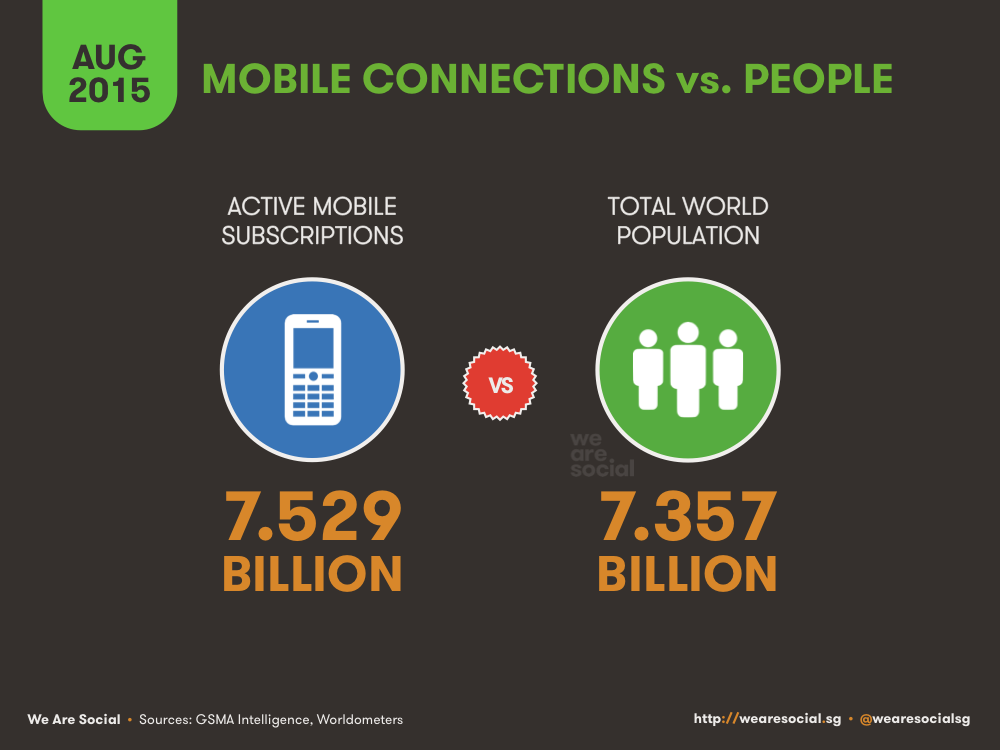 Global Mobile Subscriptions vs Total Global Population August 2015 DataReportal