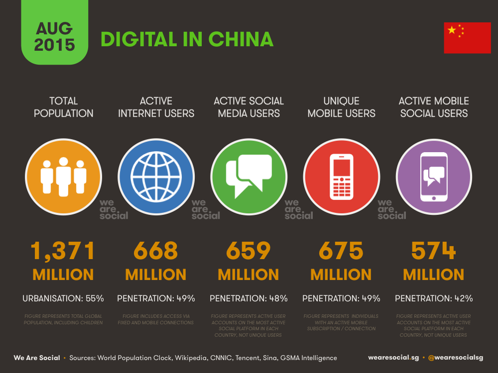 Digital in China August 2015 DataReportal