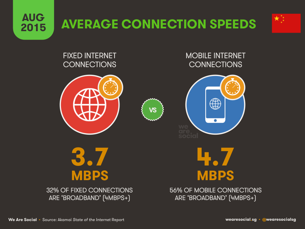 Average Internet Connection Speeds in China August 2015 DataReportal