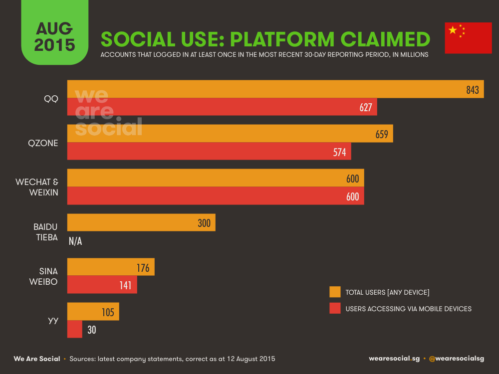 Social Media Platform Ranking in China (Platform Stats) August 2015 DataReportal