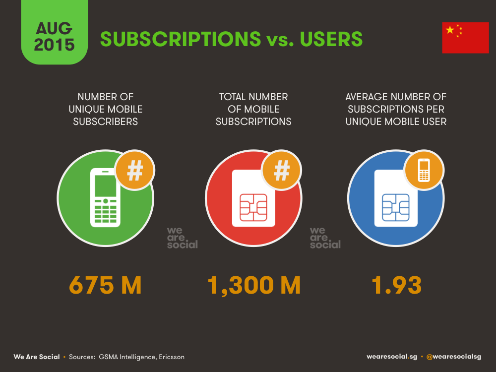 Mobile Users vs Mobile Subscriptions China August 2015 DataReportal