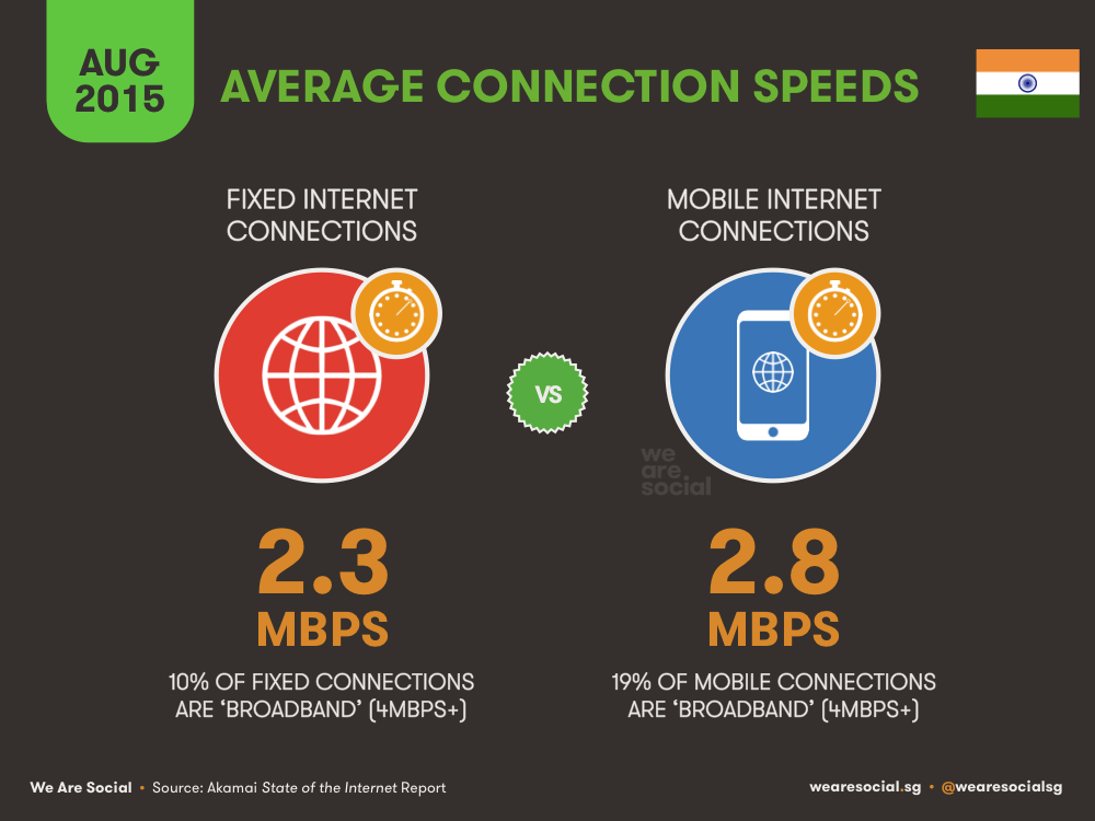 Average Internet Connections Speeds in India August 2015 DataReportal