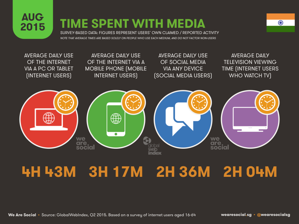 Time Spent with Media in India August 2015 DataReportal
