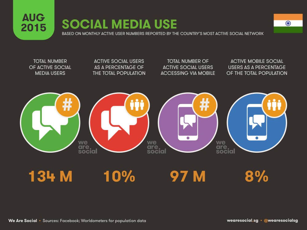 Social Media in India August 2015 DataReportal