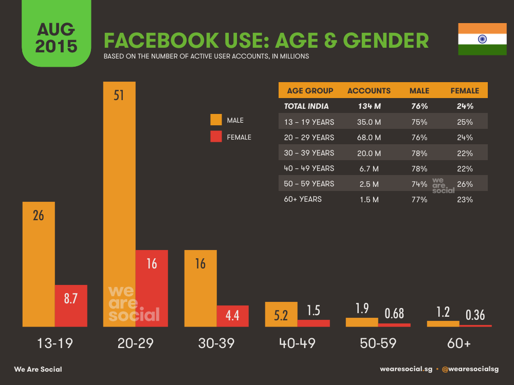 Facebook Audience Profile by Age and Gender in India August 2015 DataReportal