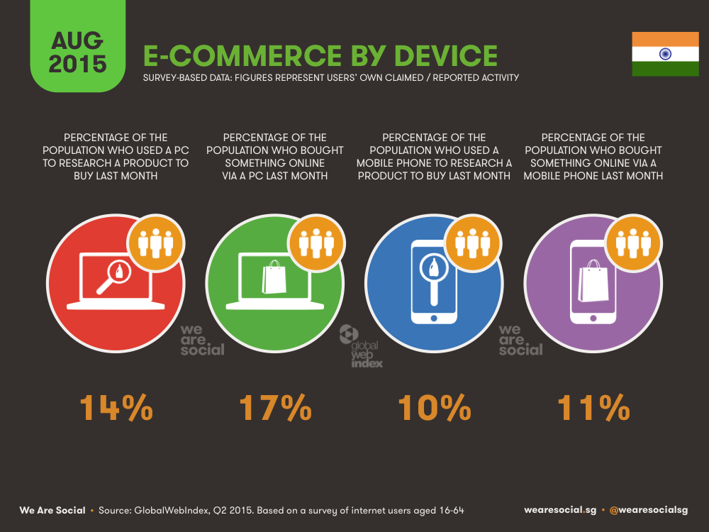 E-commerce Use by Device in India August 2015 DataReportal