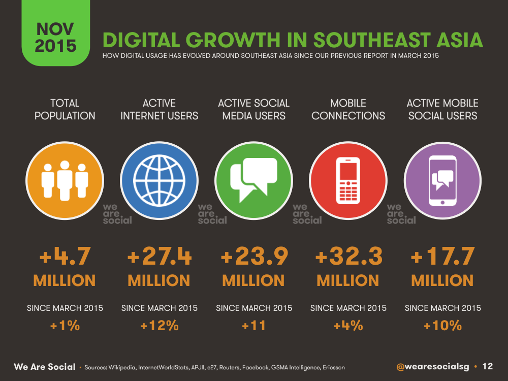 Annual Digital Growth in Southeastern Asia November 2015 DataReportal
