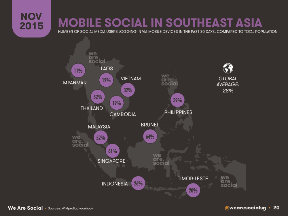 Mobile Social Media Penetration by Southeastern Asian Country (Map) November 2015 DataReportal