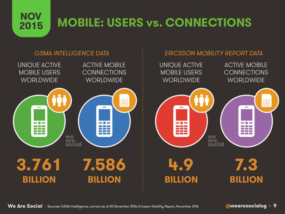 Global Mobile Users vs Global Mobile Subscriptions November 2015 DataReportal