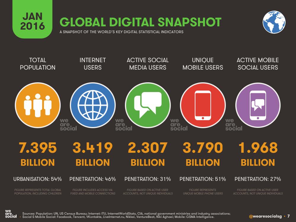 Global Digital Overview January 2016 DataReportal