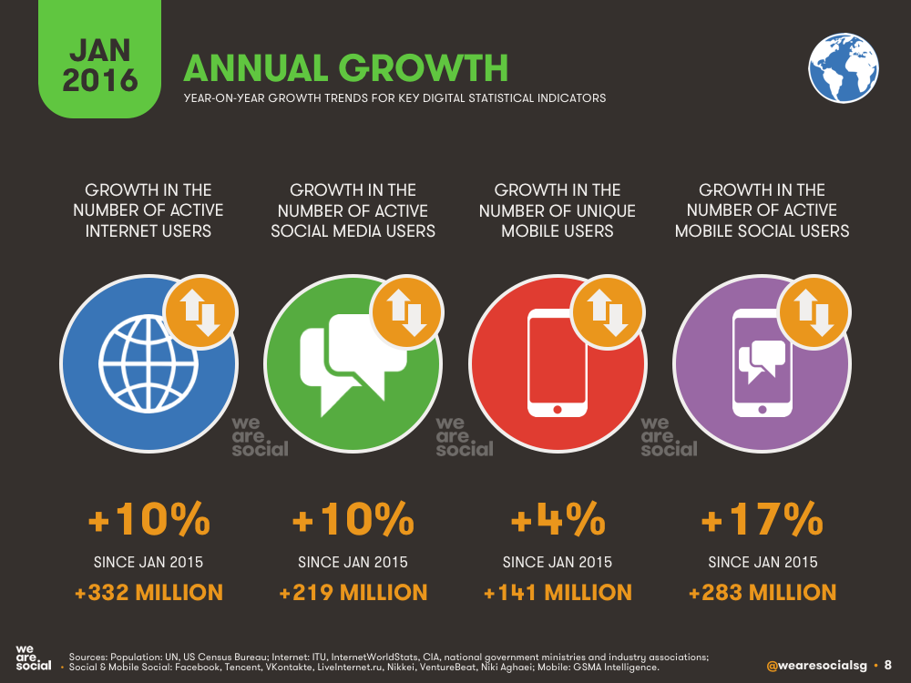 Annual Digital Growth January 2016 DataReportal