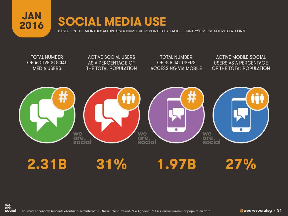 Social Media Global Overview January 2016 DataReportal