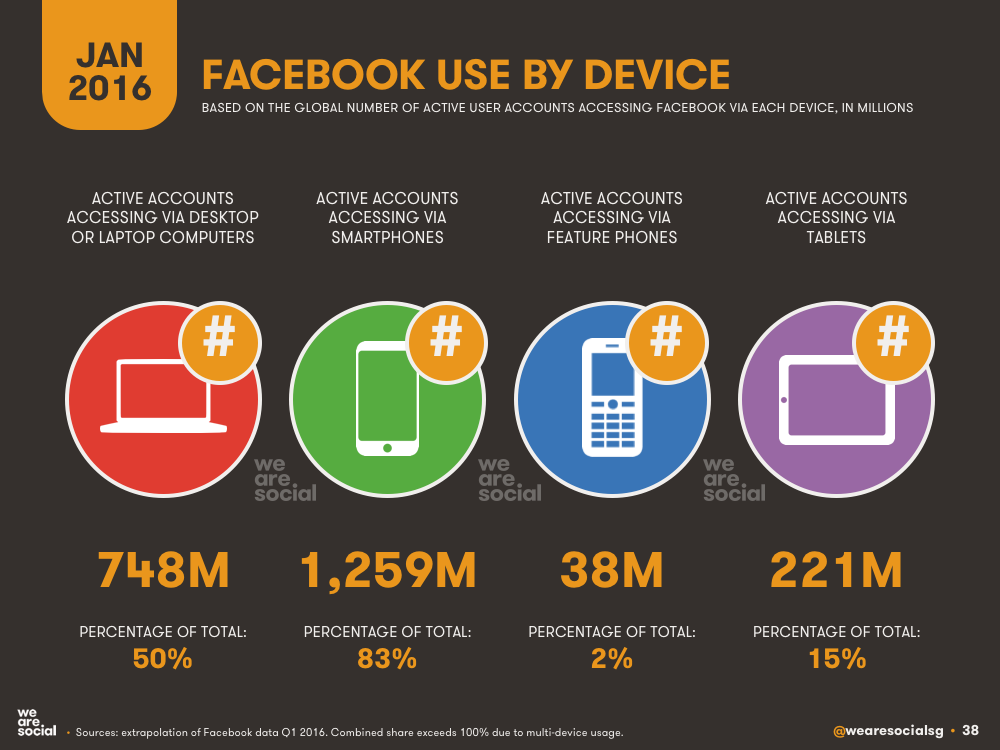 Facebook Access by Device January 2016 DataReportal