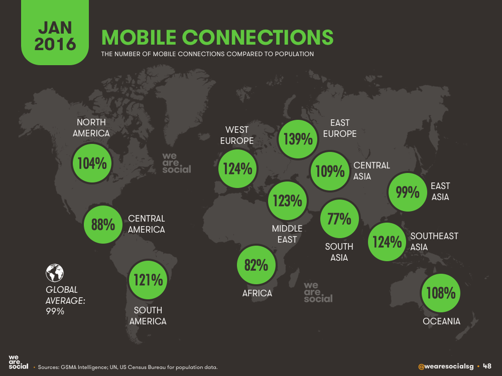 Mobile Subscriptions vs Total Population by Global Region January 2016 DataReportal