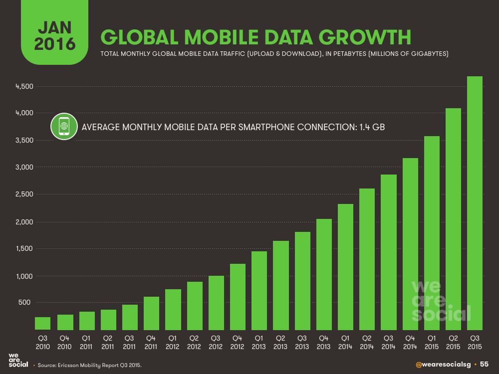 Mobile Data Monthly Consumption January 2016 DataReportal