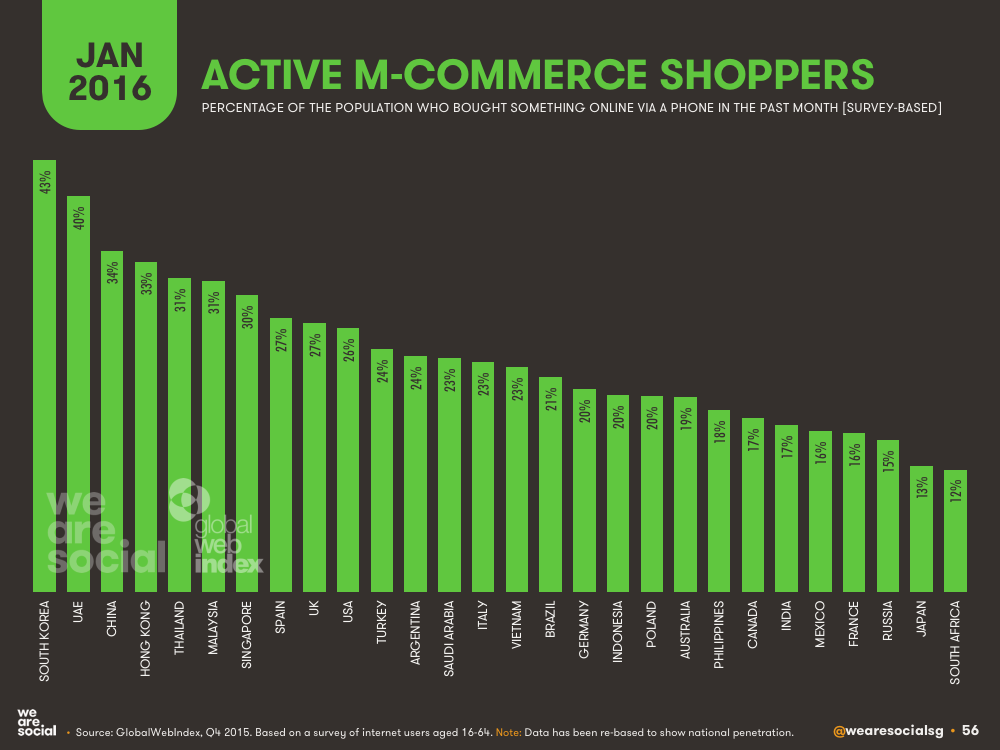Mobile E-commerce Penetration by Country January 2016 DataReportal