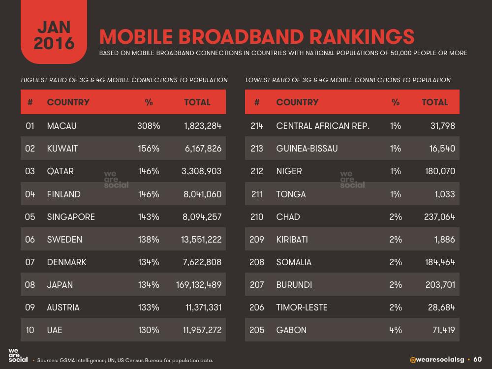 Mobile Broadband Penetration Country Ranking January 2016 DataReportal