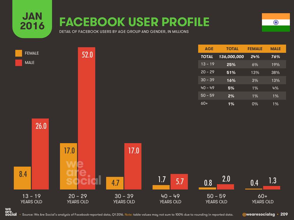Facebook Audience Profile by Age and Gender in India January 2016 DataReportal