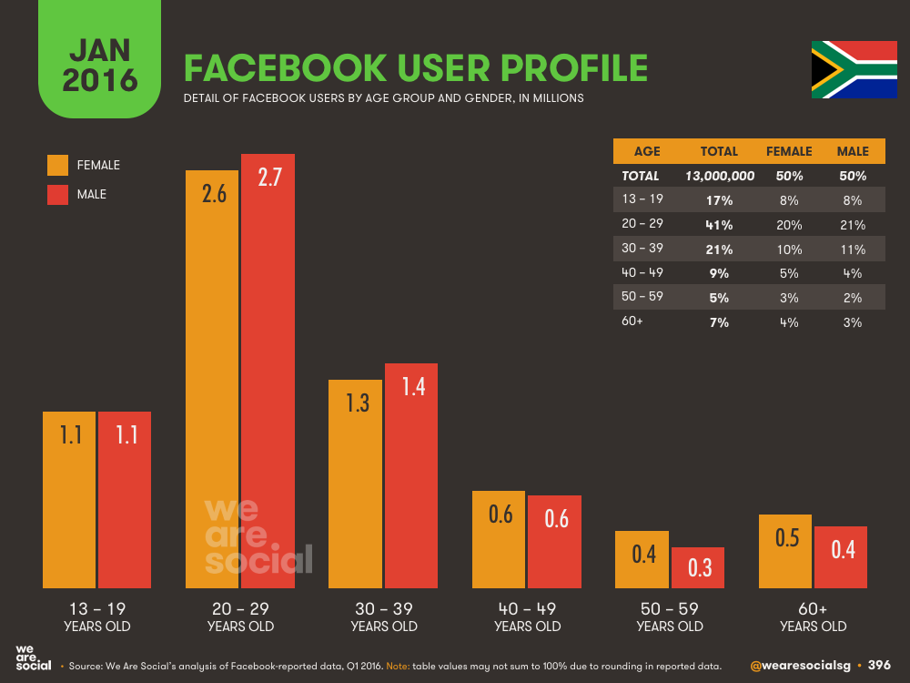 Facebook Audience Profile by Age and Gender in Brazil January 2016 DataReportal