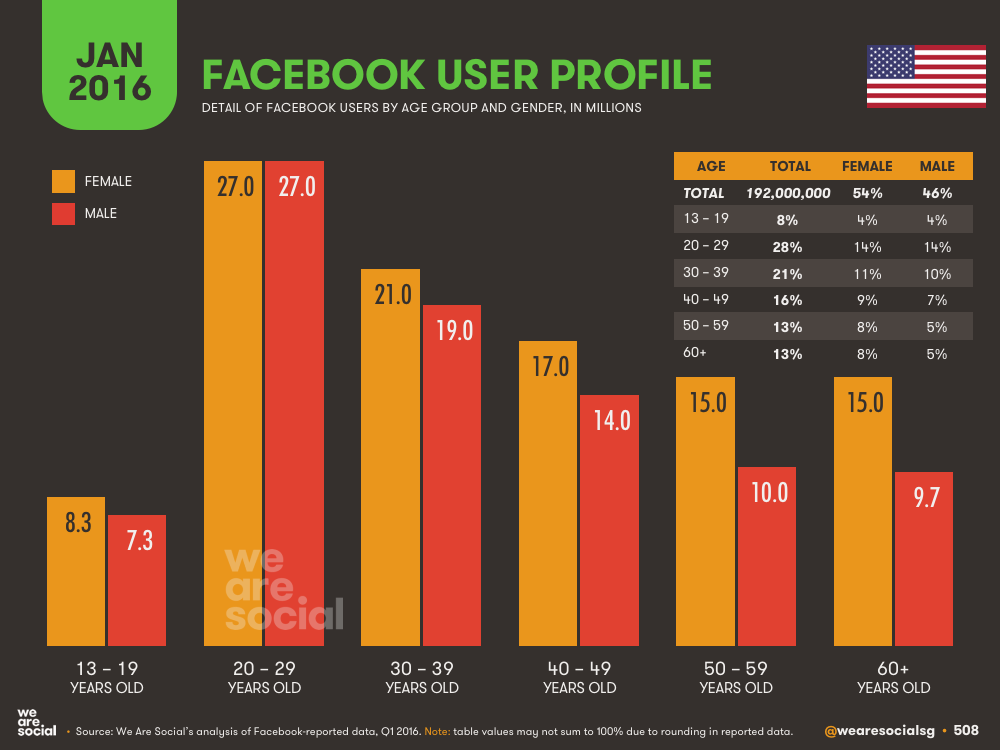 Facebook Audience Profile by Age and Gender in The United States of America January 2016 DataReportal