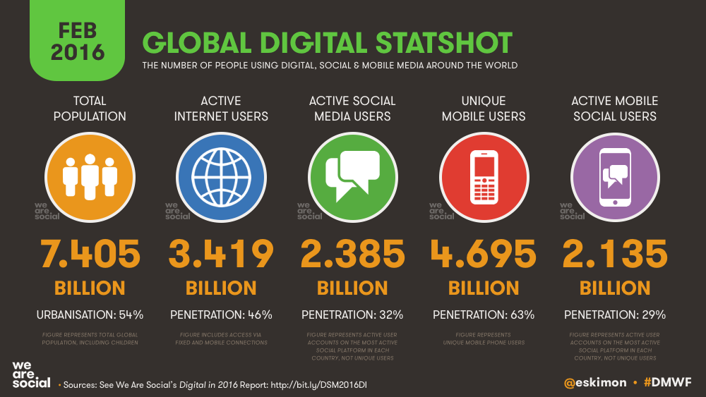 Global Digital Overview February 2016 DataReportal