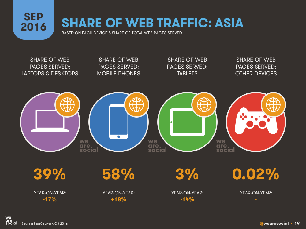 Share of Web Traffic by Device in Asia September 2016 DataReportal