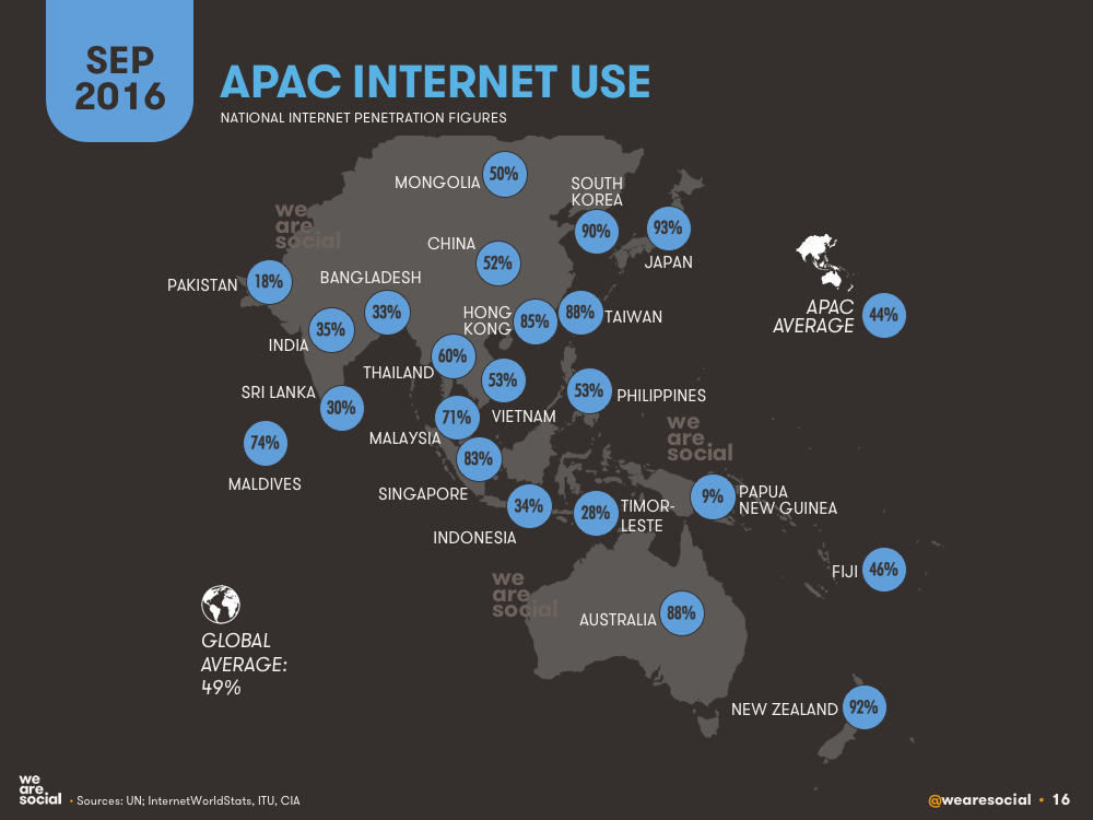 Internet Penetration by APAC Country (Map) September 2016 DataReportal
