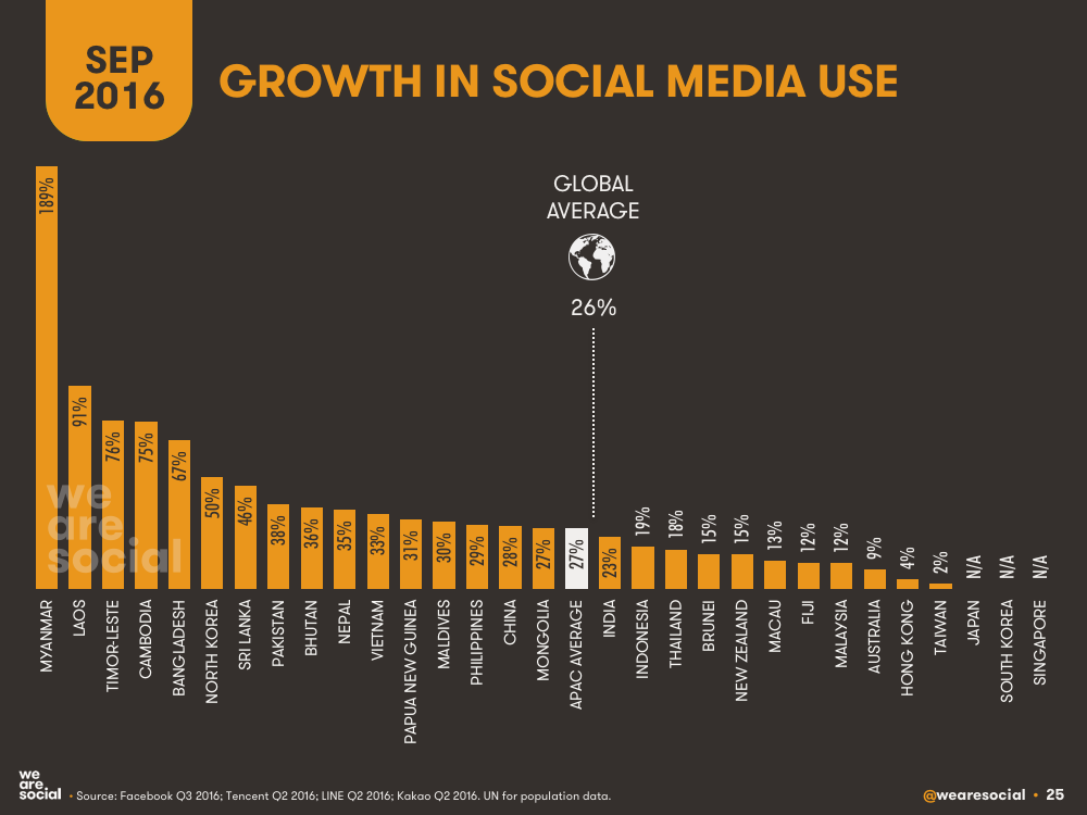 Annual Growth in Social Media Users by APAC Country September 2016 DataReportal