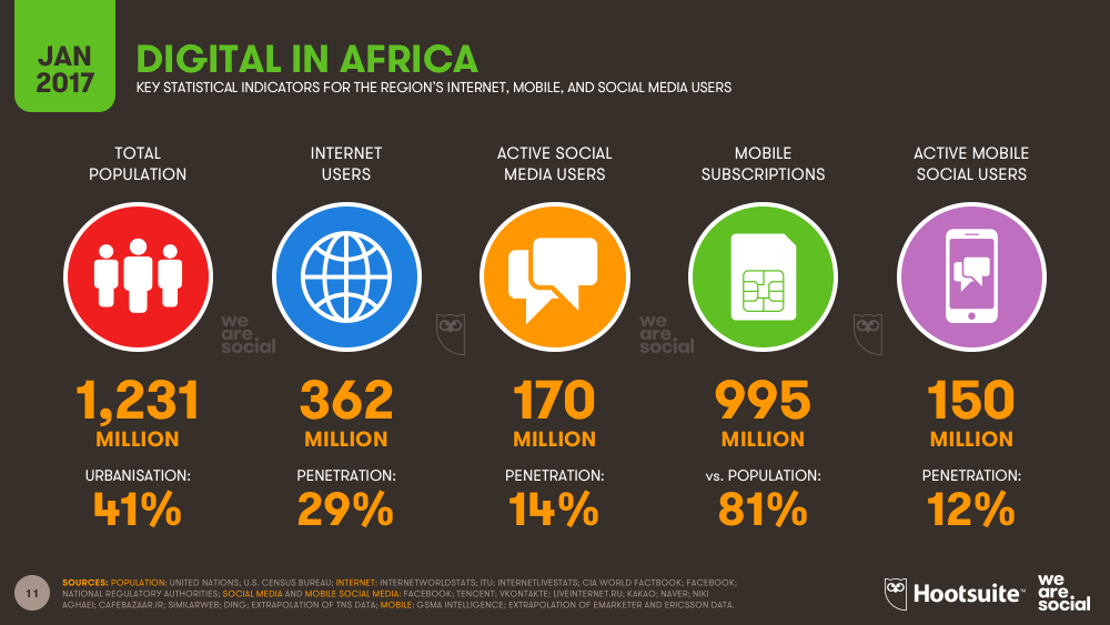 Digital in Africa January 2017 DataReportal