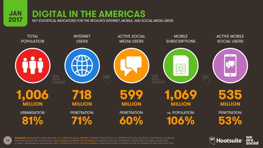 Digital in The Americas January 2017 DataReportal