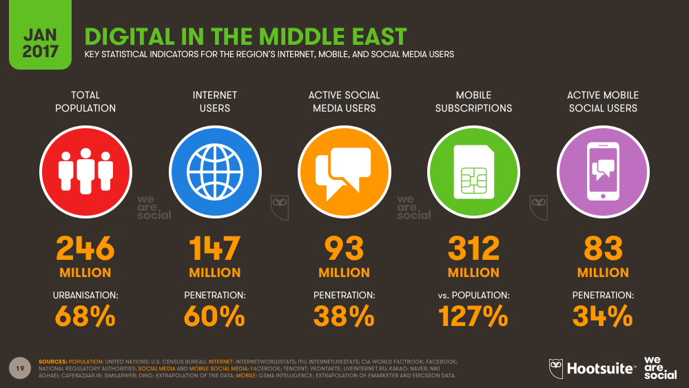 Digital in The Middle East January 2017 DataReportal
