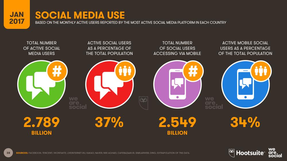 Social Media Global Overview January 2017 DataReportal