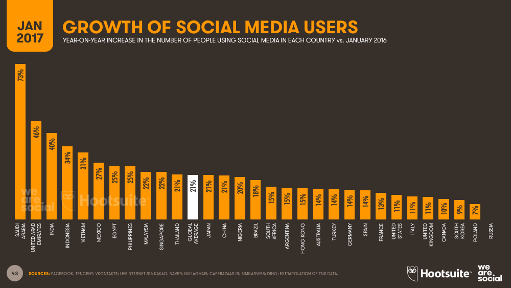 Annual Growth in Social Media Users January 2017 DataReportal