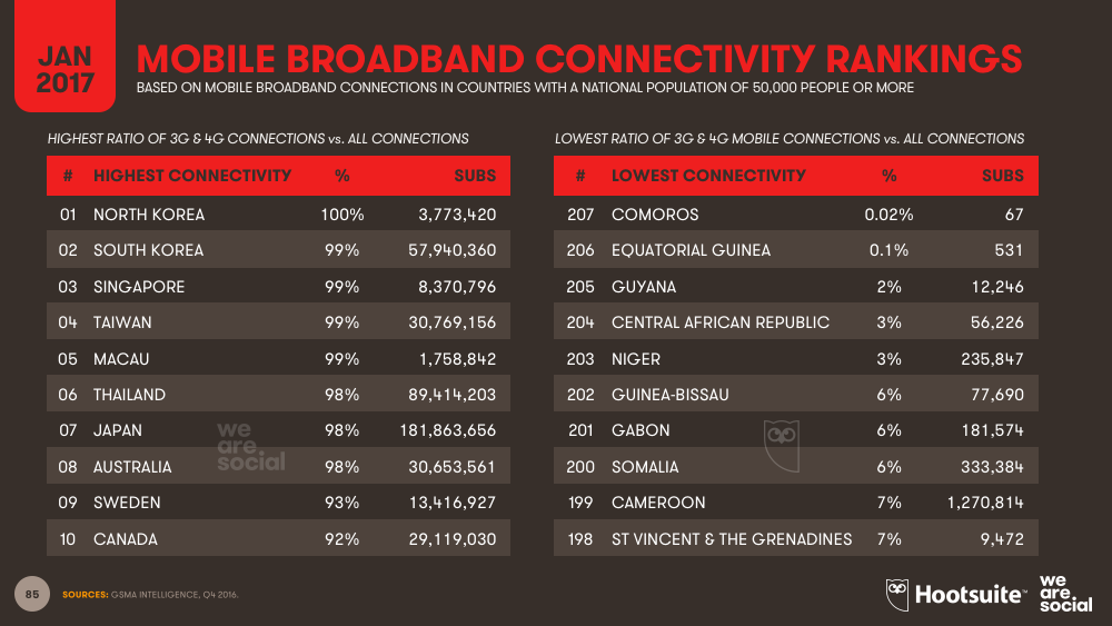 Mobile Broadband Connections Share of Total Mobile Subscriptions Country Ranking January 2017 DataReportal