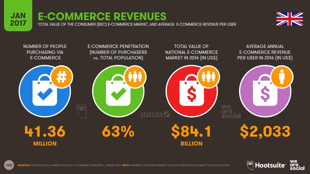 E-commerce Revenues in the United Kingdom January 2017 DataReportal