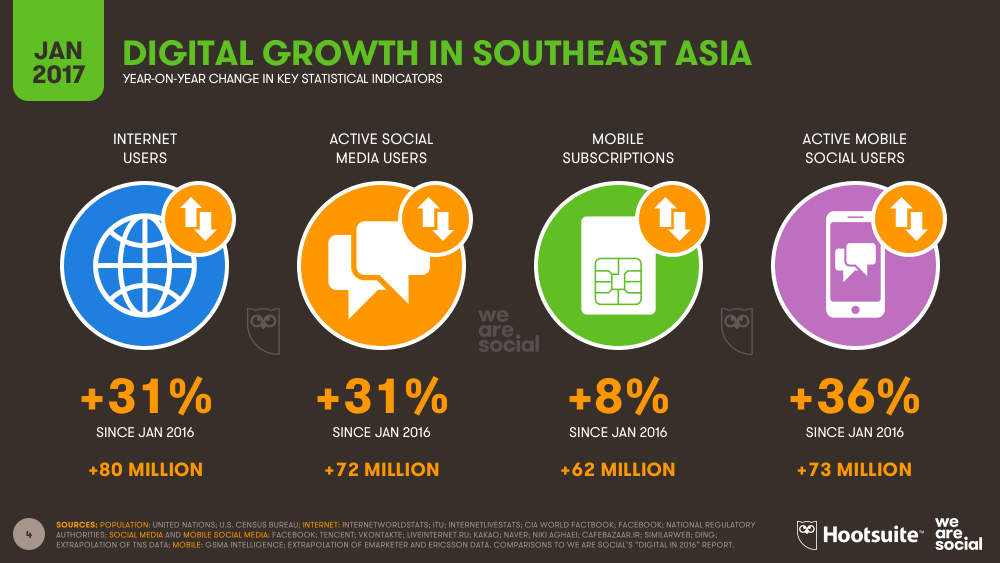 Annual Digital Growth in Southeastern Asia January 2017 DataReportal