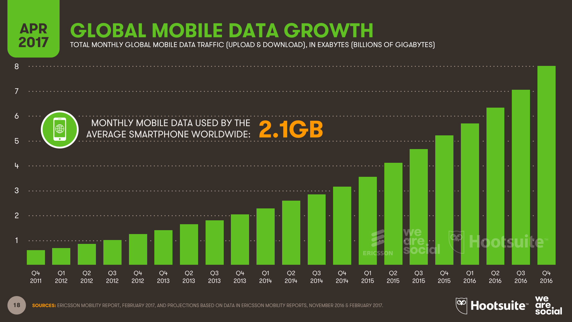 Mobile Data Monthly Consumption Growth April 2017 DataReportal